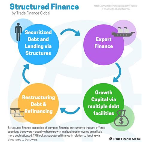 Structured Finance Explained | A 2019 Jargon Buster from TFG