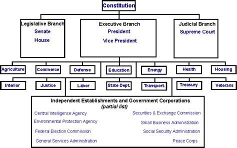 branches  government government shutdown history
