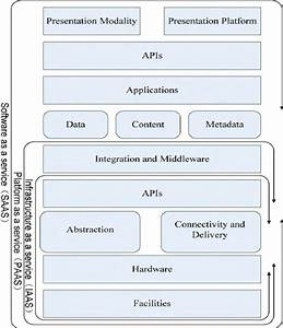 Csa Cloud Computing Security Architecture Reference Model