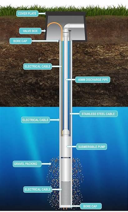 Bore Borewell Process Boring Water Diagram