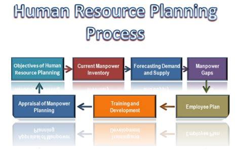 Unit 21 Human Resources Management Assignment  Locus Help