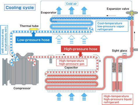Automotive-air-conditioning-system