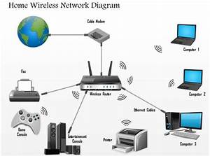 0914 Home Wireless Network Diagram Networking Wireless Ppt