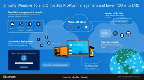 Office 365 Intune by Deploying Office 365 Proplus With Microsoft Intune