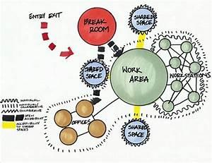U3010urban Planning U3011bubble Diagram Panosundaki Pin