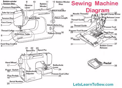 sewing machine parts  functions