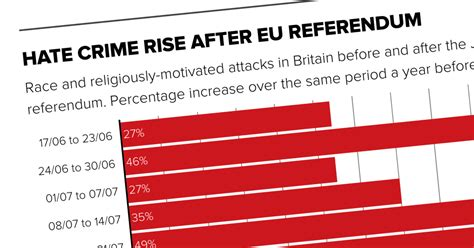 Hate crime in the UK still high after Brexit vote – POLITICO