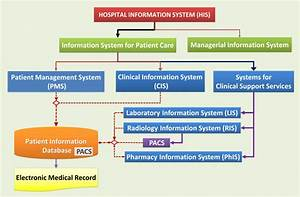 Radiology Information System And Pacs
