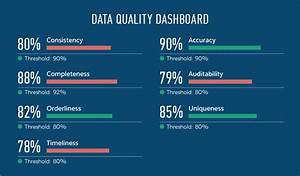 Guide To Data Quality Management  Metrics  Process And