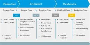 Cpi Process  U2013 Silex