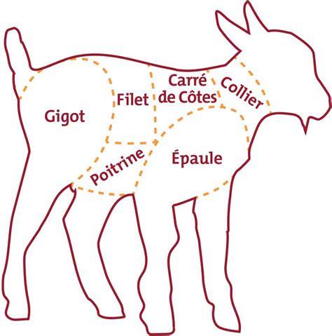 comment cuisiner du chevreau cuisiner du cabri 100 images spcq viande cuisiner le