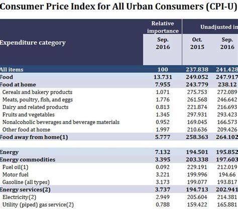 bureau of labor statistics consumer price index consumer price index cpi bureau of labor statistics