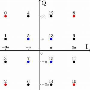 The Constellation Diagram Of Square 16