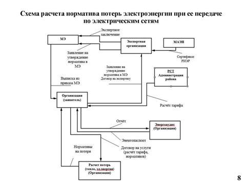 Работа по теме лекция 10. глава методы расчета нагрузочных потерь электроэнергии. вуз доннту.