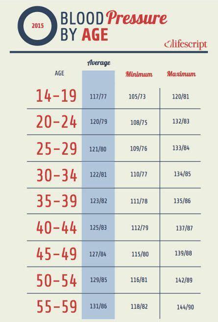 blood pressure chart blood pressure age chart image