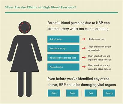 Blood Pressure Numbers Effects Hypertension Risk Infographic