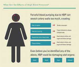 What Are Blood Pressure Numbers  What U0026 39 S High Blood