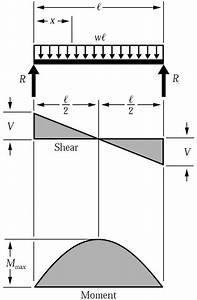 Tree Shear Wiring Diagram