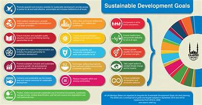 Sustainable Goals Development Islamic Relief Sdg Water
