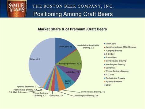 Boston Brewing Company Mini Presentation