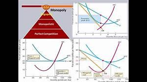 Compare Market Structures  Pc  Monopolistic  Monopoly