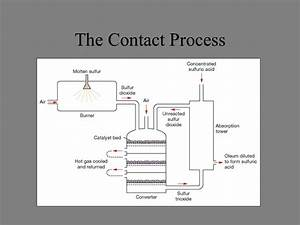 The Manufacture Of Sulfuric Acid