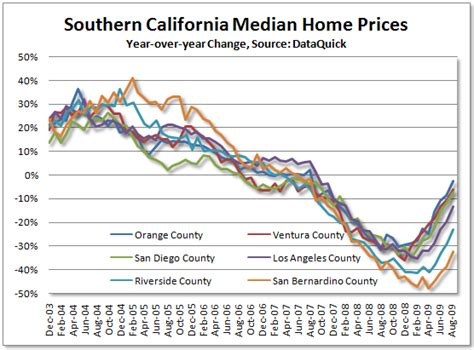 California Price by Southern California Real Estate Booming Again Seeking Alpha
