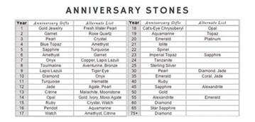 wedding anniversary gift chart anniversary presents there 39 s a for every year antique vintage jewellery melbourne