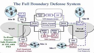The Nmci Security Architecture