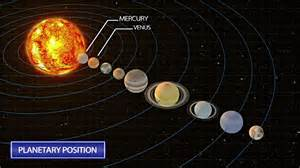 The Arrangement Of The Solar System Planets Stock Footage ...