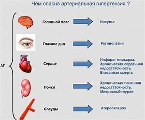 Кратковременная потеря памяти при высоком давлении лечение