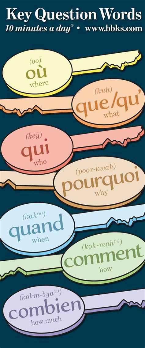 French vocabulary - Key Question Words | Basic french ...