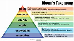 Bloom U2019s Taxonomy