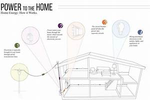 Wiring Diagram Outlets Beautiful Home Wiring Outlets In