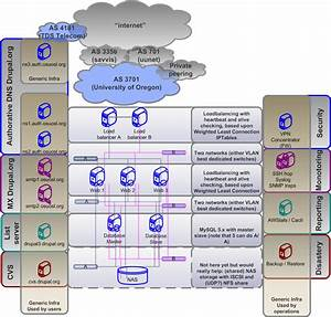 Drupal Org Infrastructure Plan Diagrams  Old  New  Future   155850