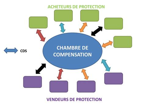 chambre de compensation chambres de compensation les cds sont ils m 233 chants