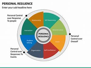 Personal Resilience Powerpoint Template