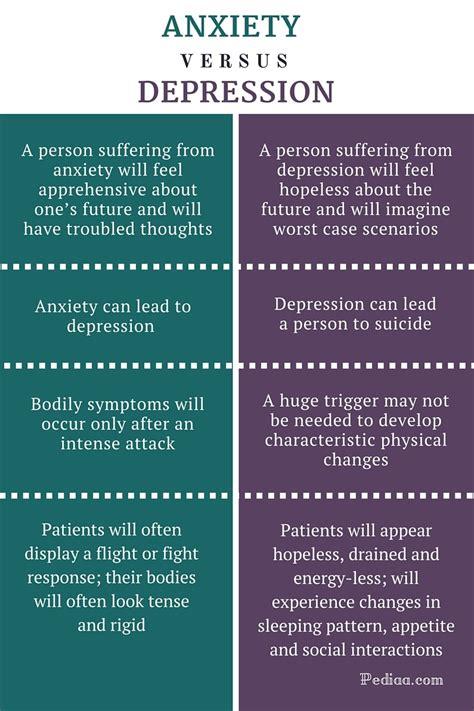 anxiety lead  depression mishkanetcom