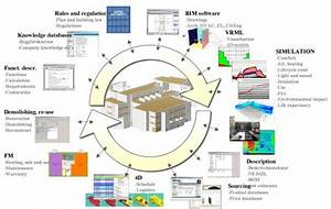 Seven Key Slides To Include In Every Bim Presentation