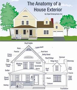 The Anatomy Of A House Exterior