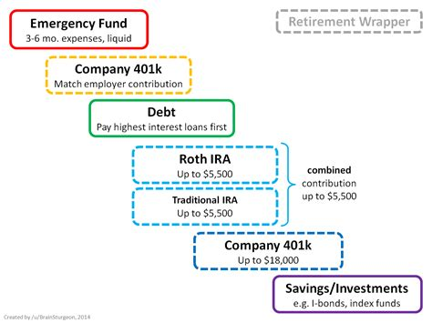 personal finance chart how to spend your money the flow chart personalfinance