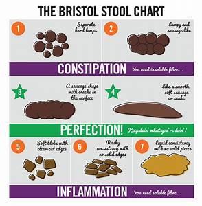 Bristolstoolchart Bristol Stool Chart Stool Chart Bowel Movement Chart