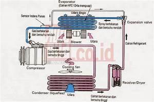 Seputar Tentang Masalah Otomotif    Kendaraan  Kompresor Ac Mobil Hemat Bbm