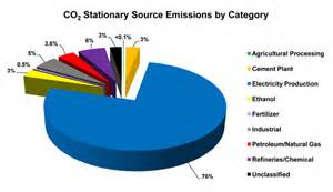 Natural Sources of Carbon Dioxide Emissions