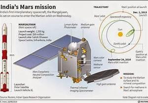 Vipani Sangeetham: MOM (Mangalyan) starts orbiting Mars ...