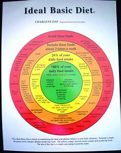 Acid Alkaline Diet Food Chart | ph scale foods | Alkaline ...