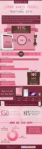 Infographic: Mother's Day: Mom Wants Tech Over Traditional ...