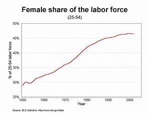 Female share of the labor force