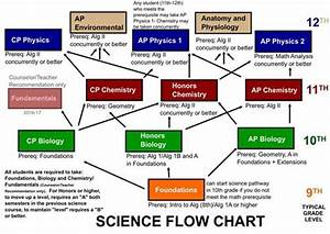 Science    Science Course Sequence Flowcharts