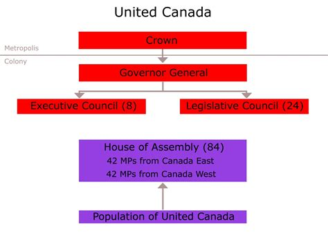 canada form of government definitions representative and responsible government